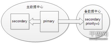 基于地理上的分布式副本集